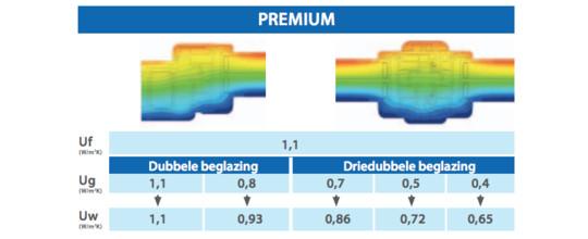 Zendow#neo Premium: superisolerende ramen